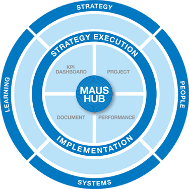 MAUS Software and MAUS Hub